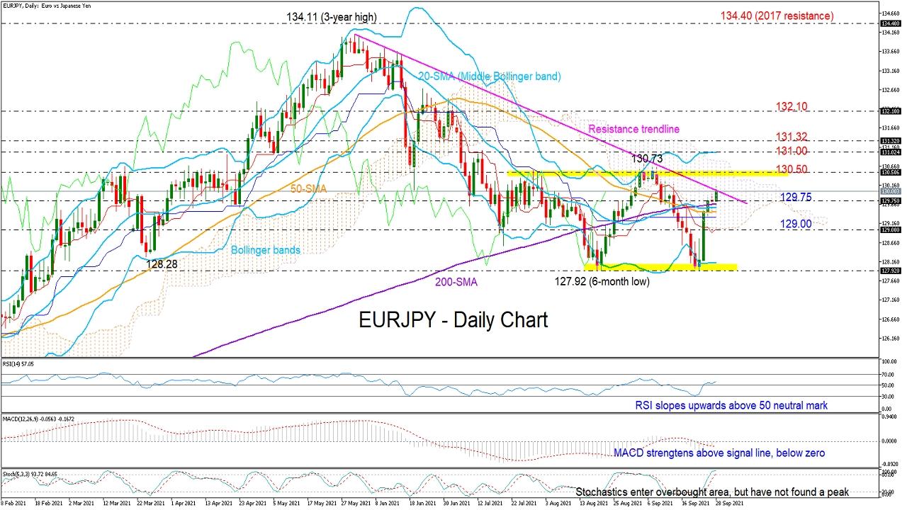 EUR/JPY Fights For A Bullish Trendline Breakout