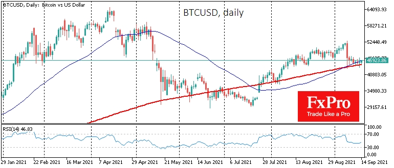 BTCUSD continues to find support on the decline towards the 200-day MA