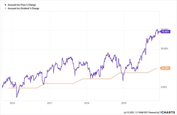 AIZ-Price-Dividend-Chart