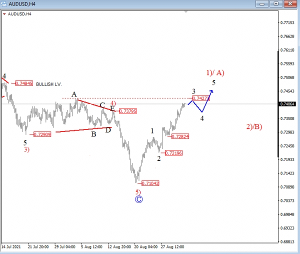 AUD/USD Trades Higher | Investing.com