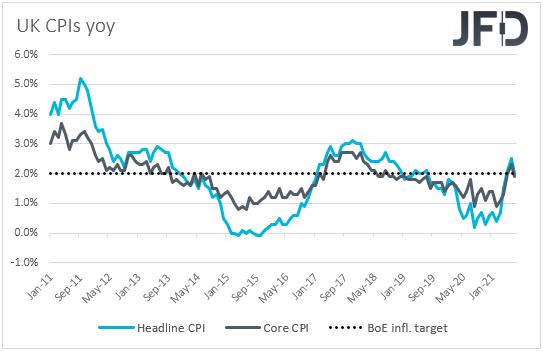 UK CPIs inflation yoy rates