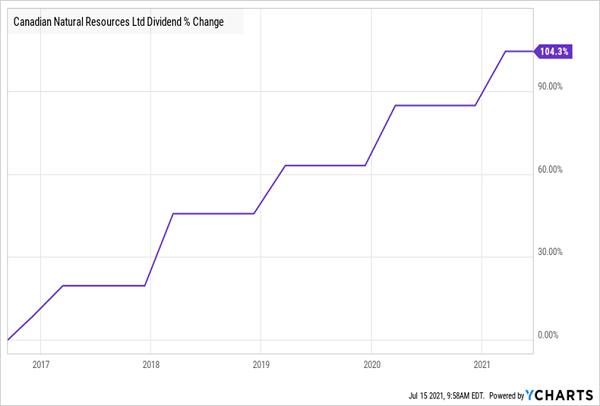 CNQ-Dividend-Growth Chart