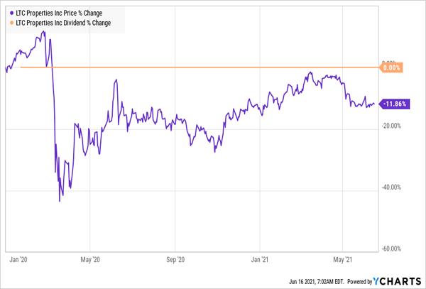 LTC-Price-Dividend-Chart