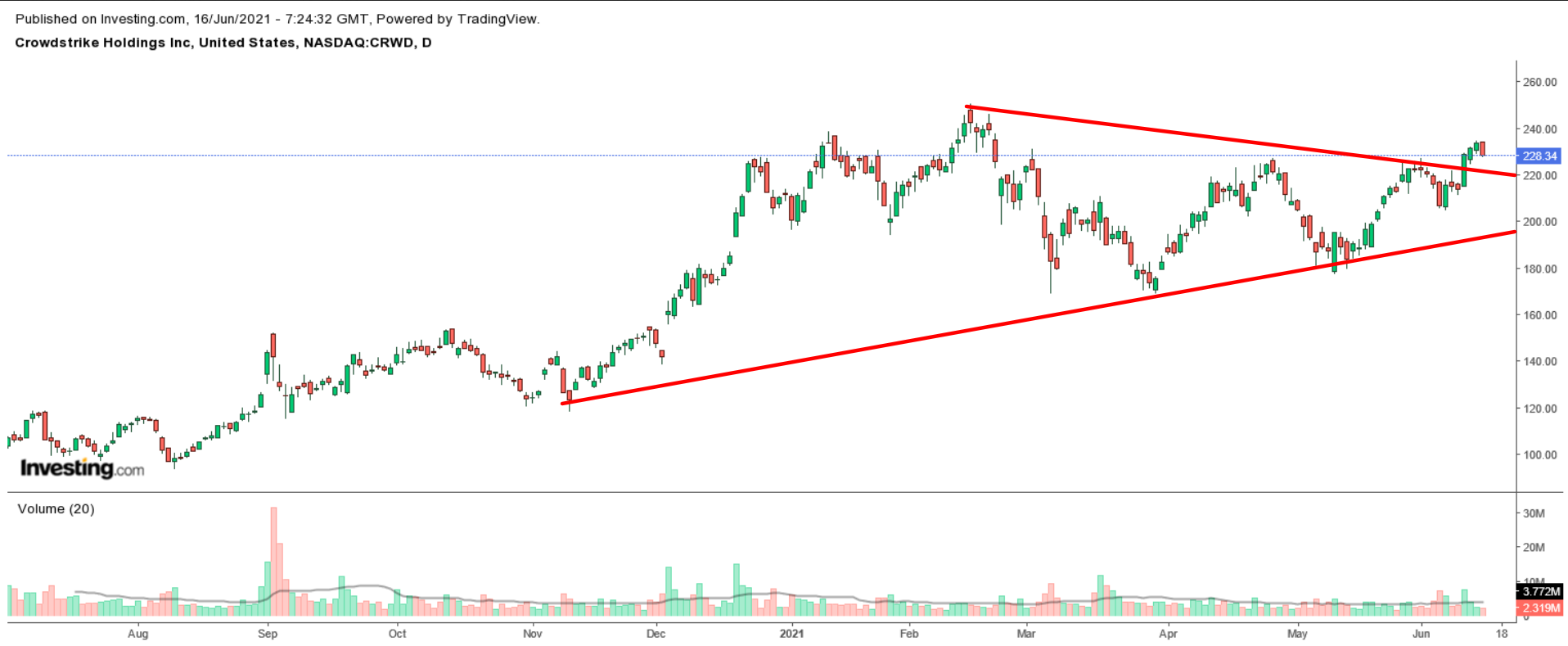 CrowdStrike Daily Stock Chart