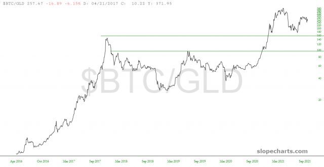BTC/GLD Ratio Chart