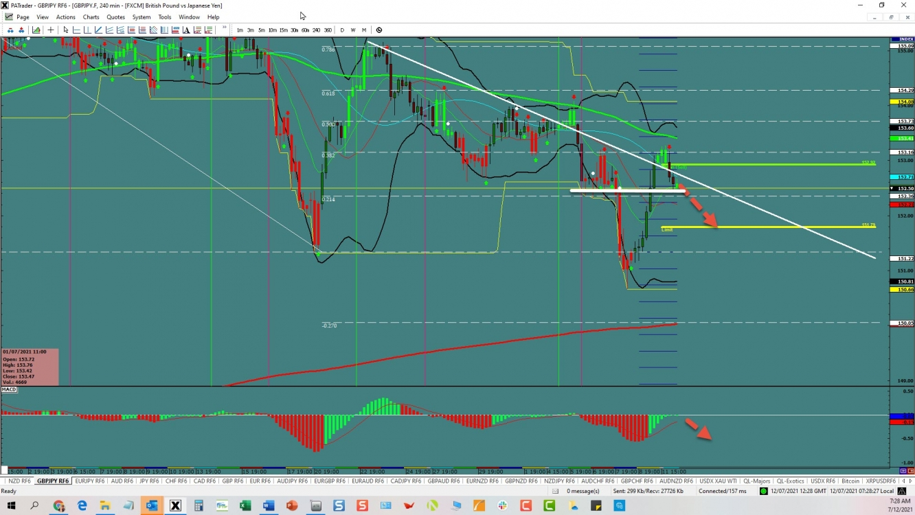 GBP/JPY Continuation