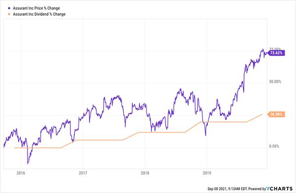 AIZ-Price Exceeds Dividend Chart