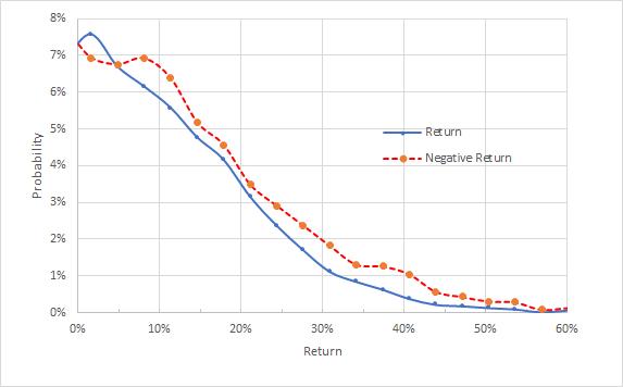 (2022年3月18日到期的CVX期權市場隱含波動率,來自eTrade)