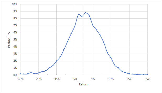 PEP Market-Implied Price Return Probabilities From Now Until Jan. 21, 2022