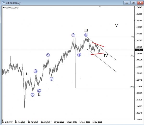 GBP/USD Looks For A Support Around 0.382 Fibonacci Level