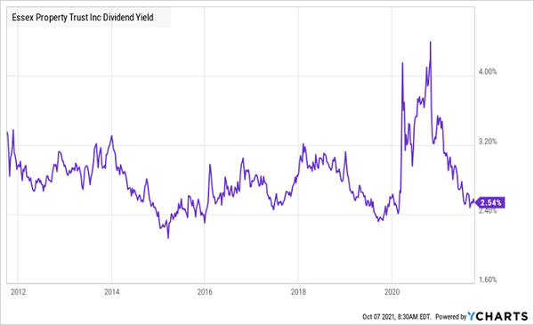 ESS-Yield Chart