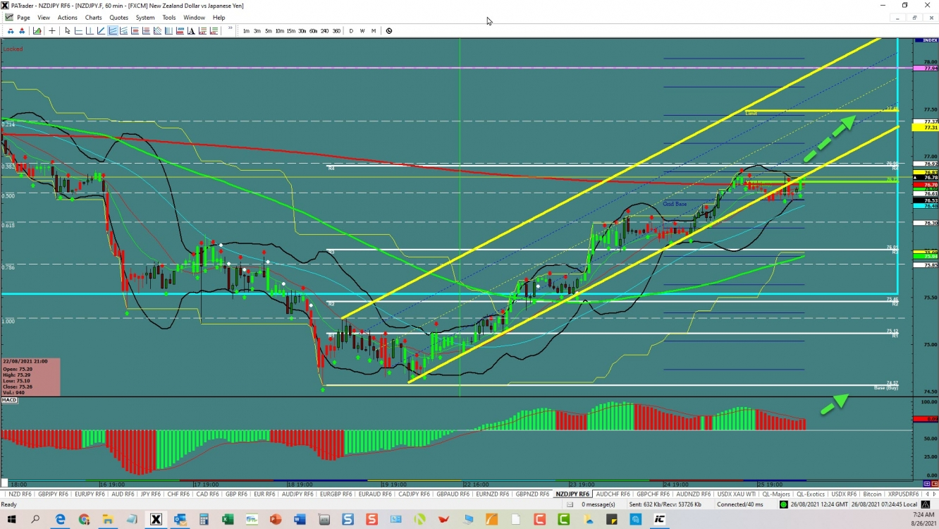 NZD/JPY Channel Continuation   Investing.com