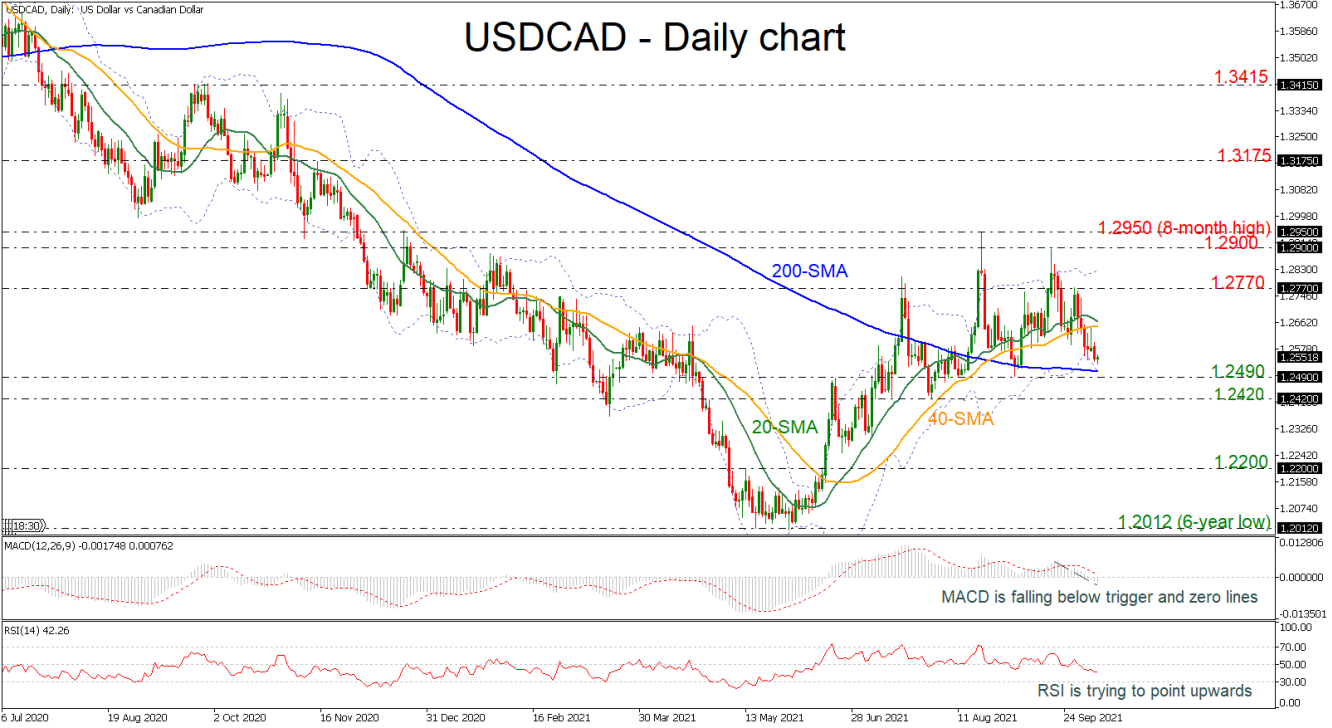 USDCAD approaches the lower Bollinger band near 1.25