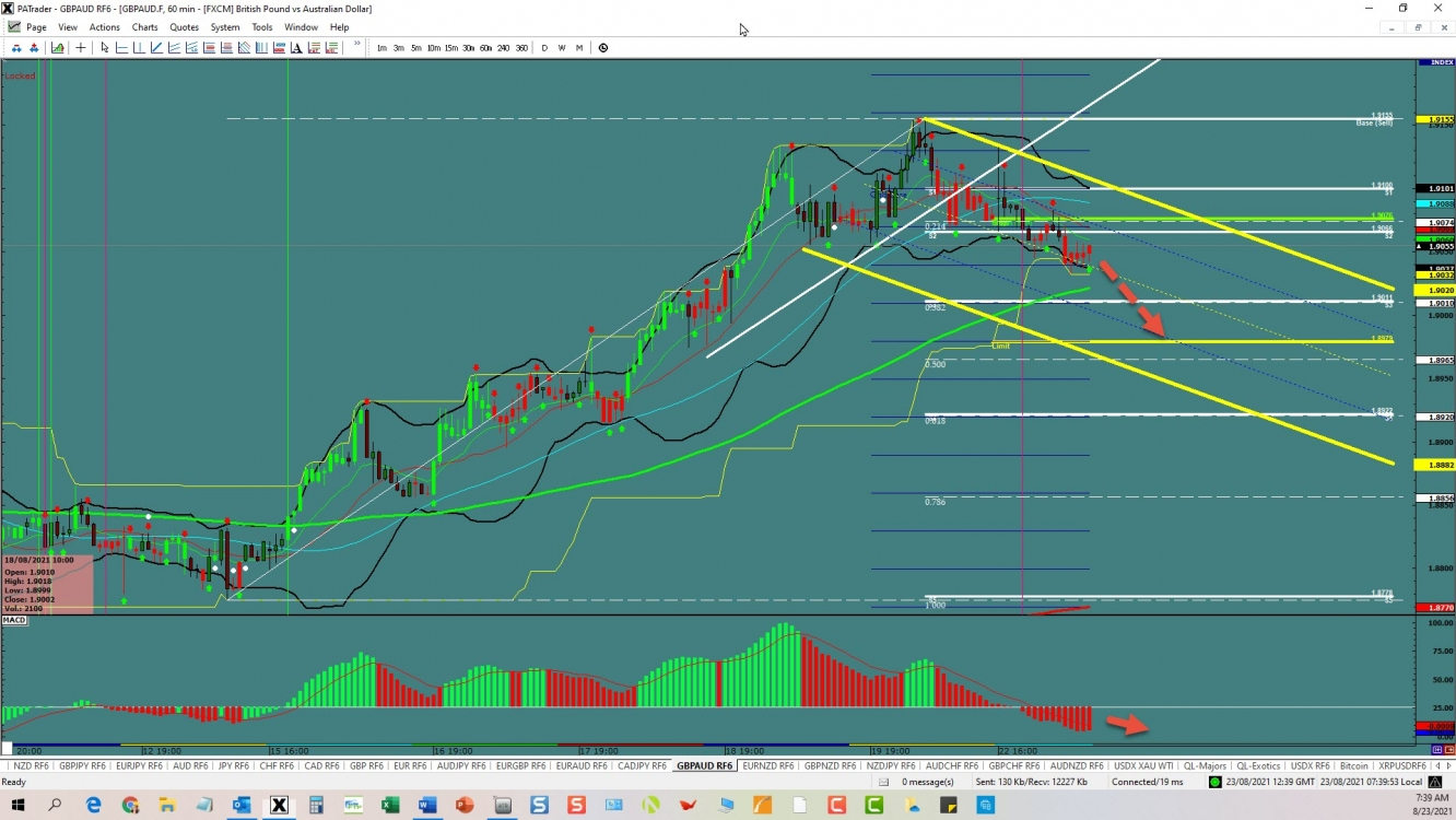 GBP/AUD Channel | Investing.com