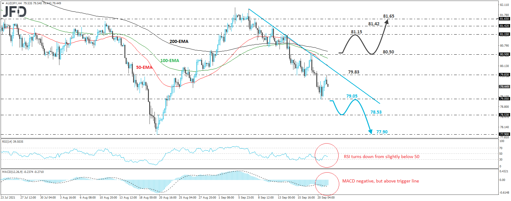 AUD/JPY Stays In A Downtrend Mode