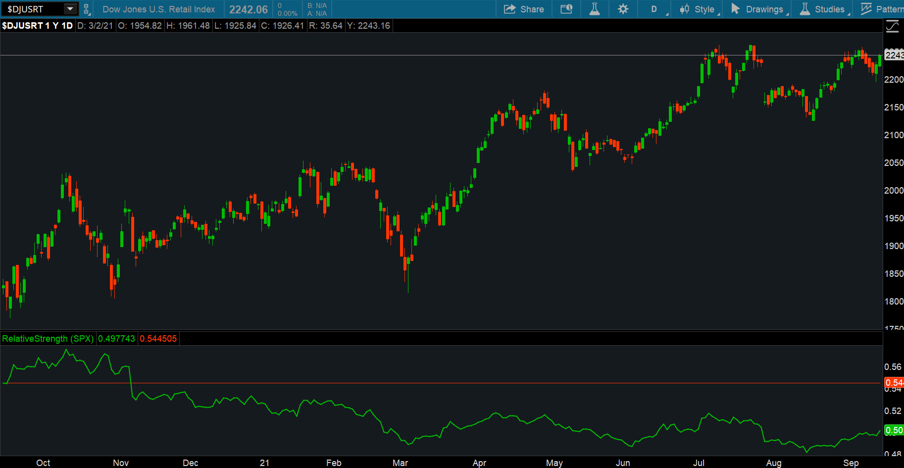 DJUSRT And S&P 500 Combined Daily Chart.