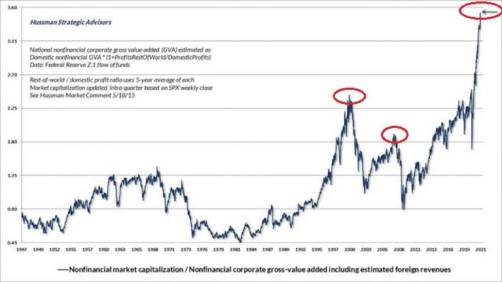 Non Financial Market Cap