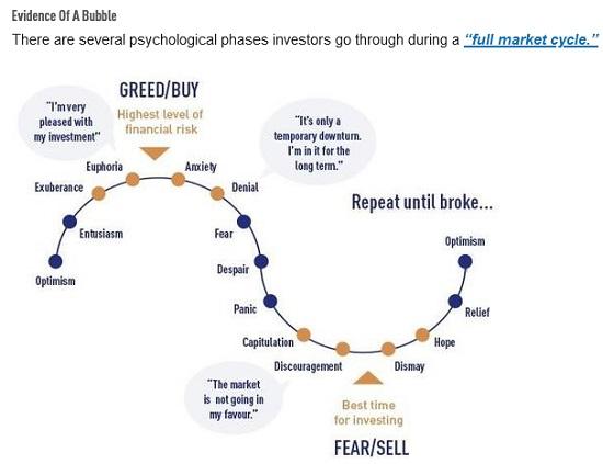 Market Cycle