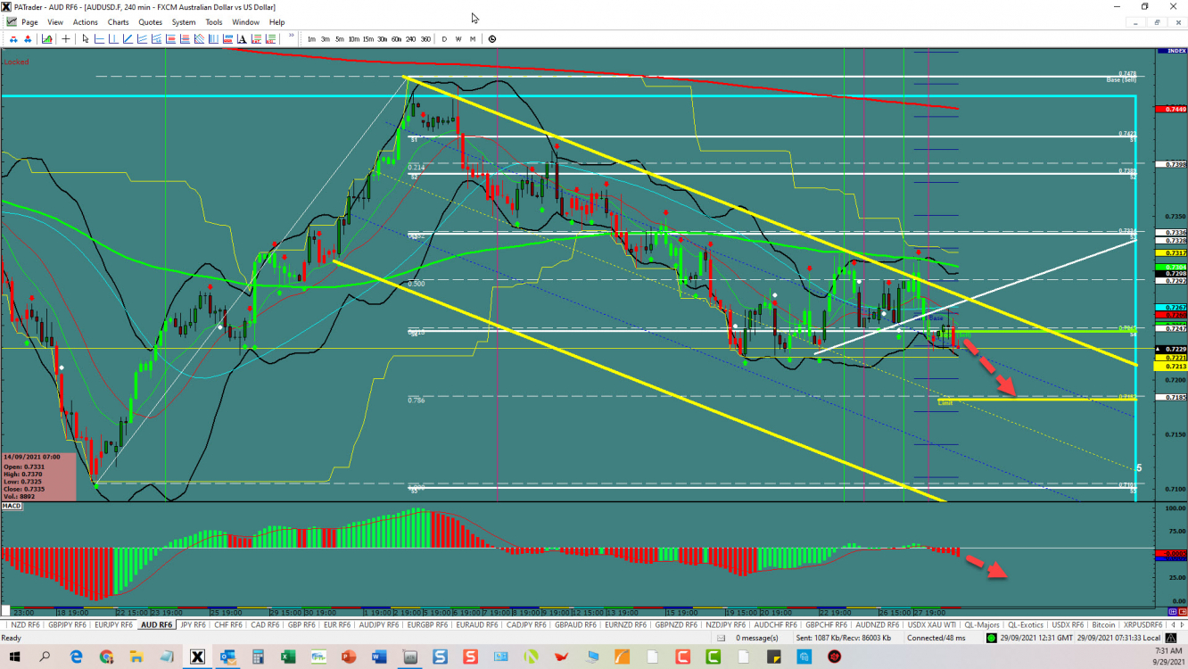 AUD/USD Technical View: A Channel Opportunity In The Offing