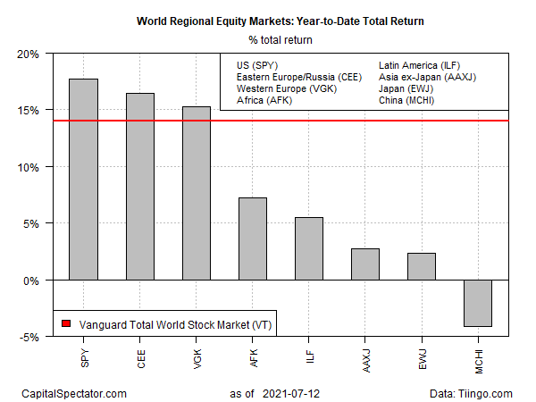 World Equity Markets YTD Total Returns Chart