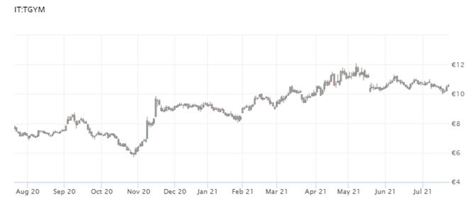 TT Stock Price.