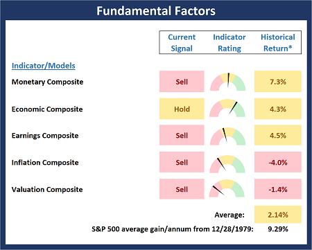 Fundamental Factors