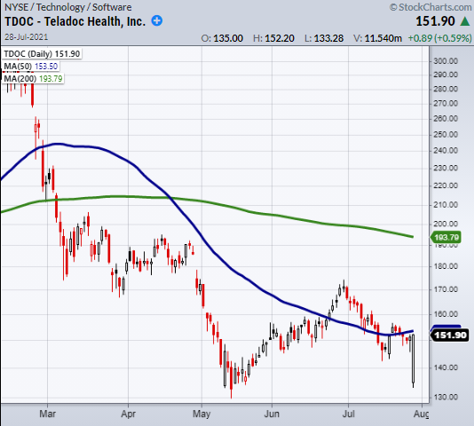 Teladoc Inc Daily Chart