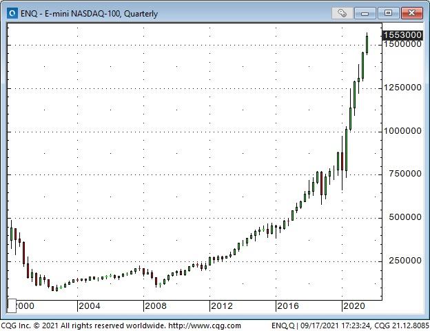NASDAQ 100 Quarterly Chart