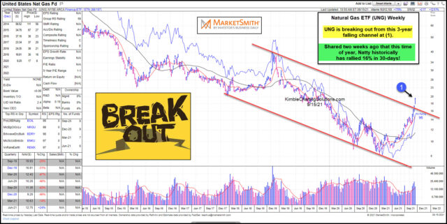 UNG Weekly Chart.