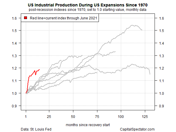 US Industrial Production Since 1970