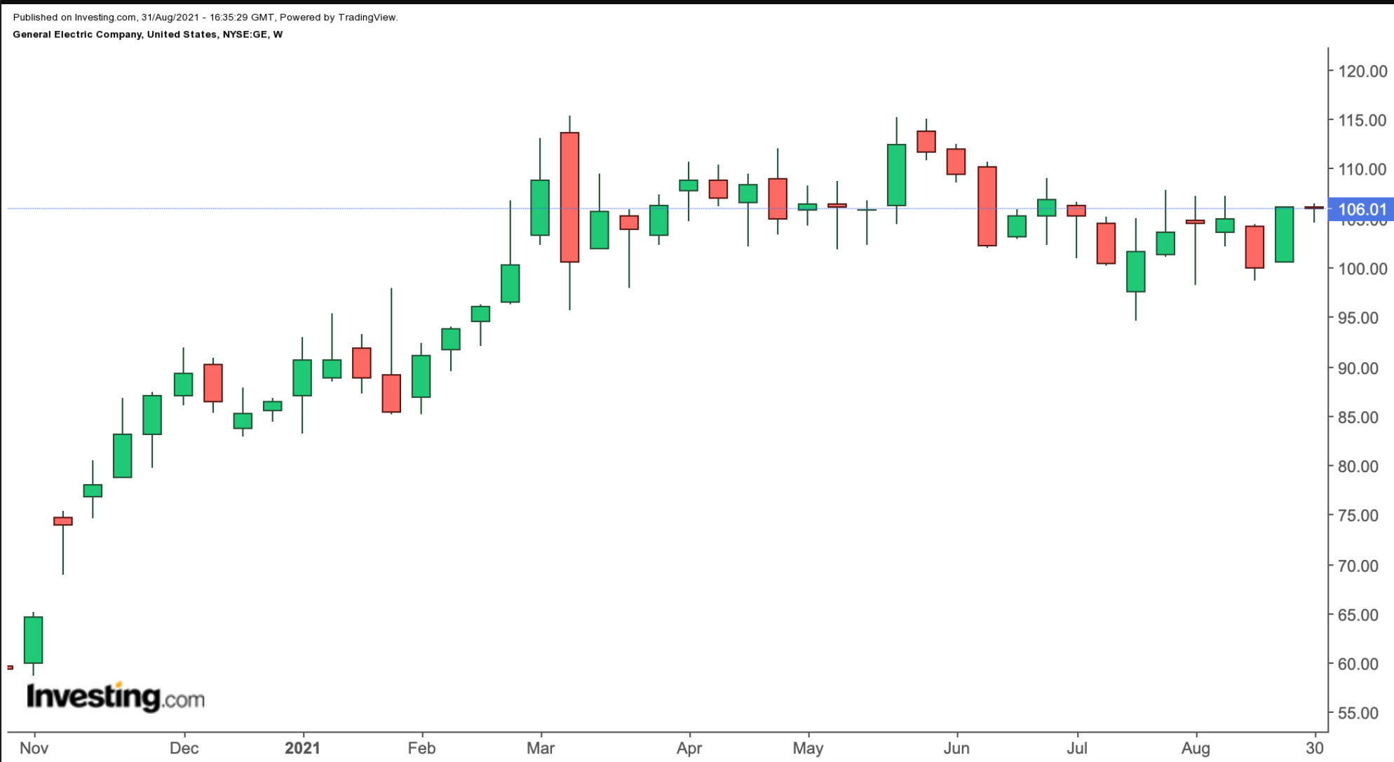 GE Weekly Chart.