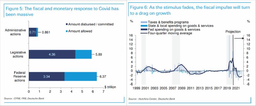 Fiscal Impulse Economy
