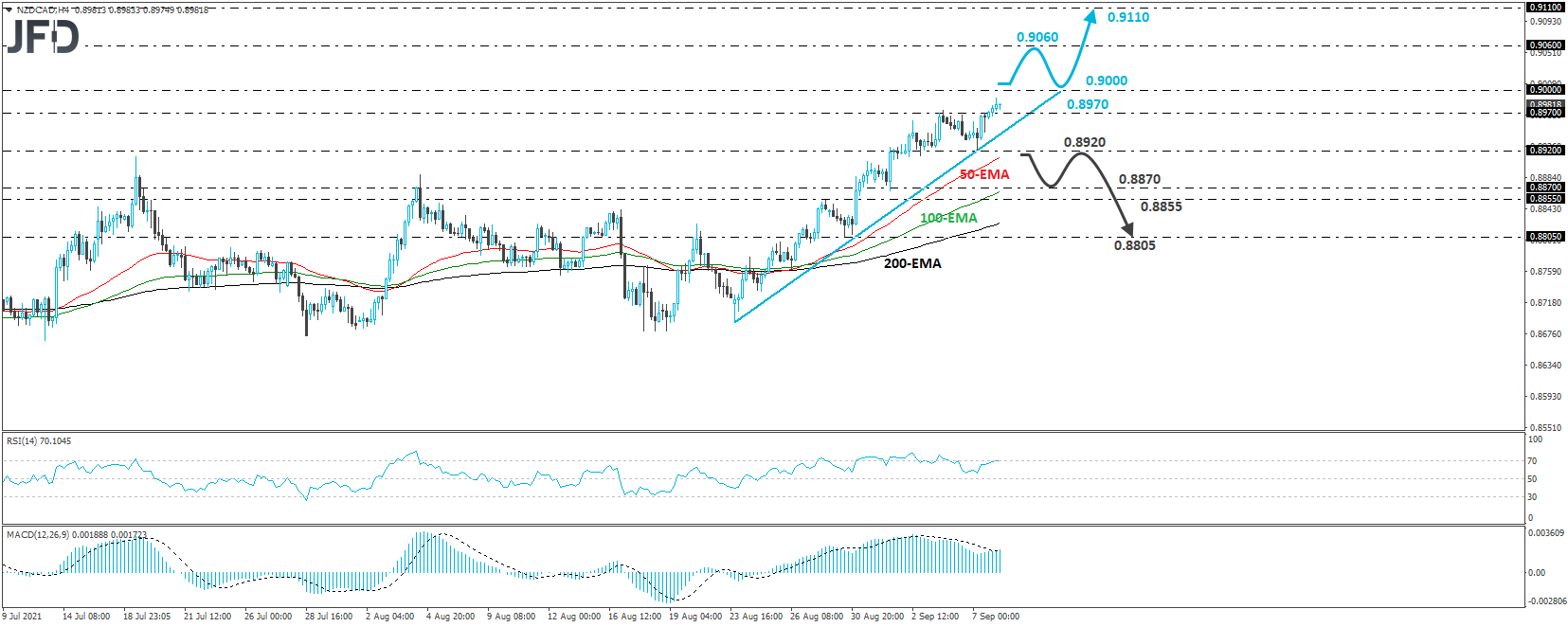 NZD/CAD 4-hour chart technical analysis