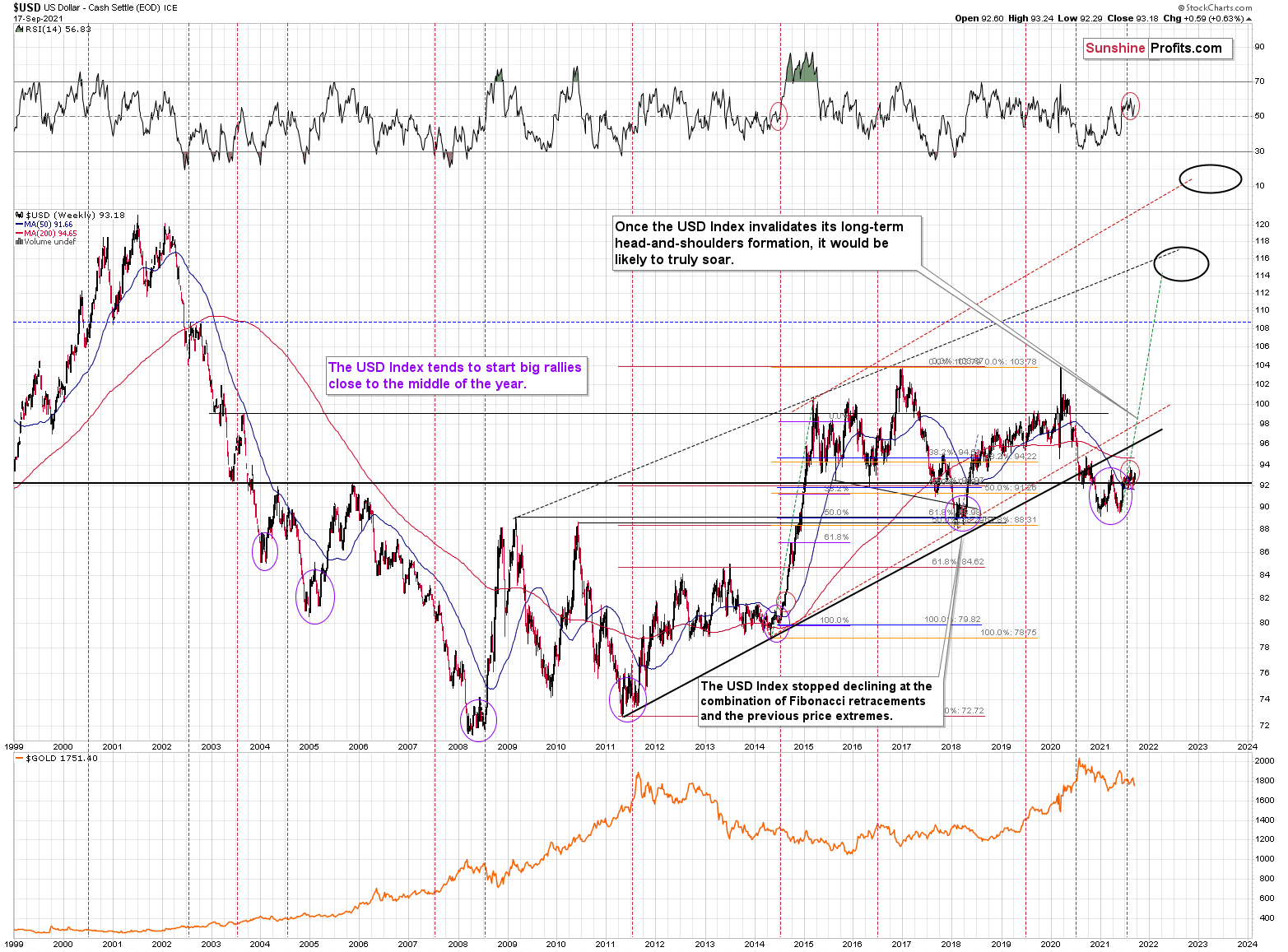 USD Weekly Chart.