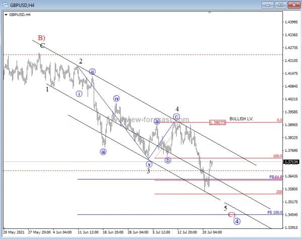 GBP/USD 4h Elliott Wave Analysis