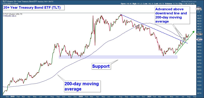 TLT Chart.