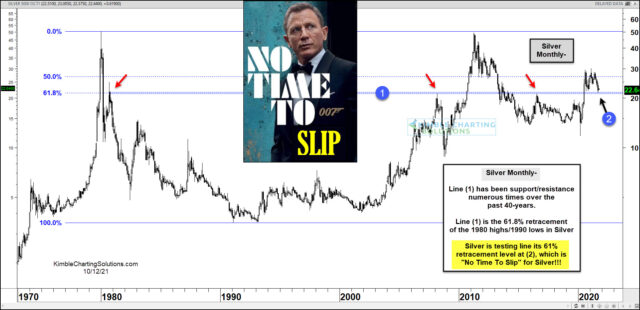 Long term silver futures chart for the month.