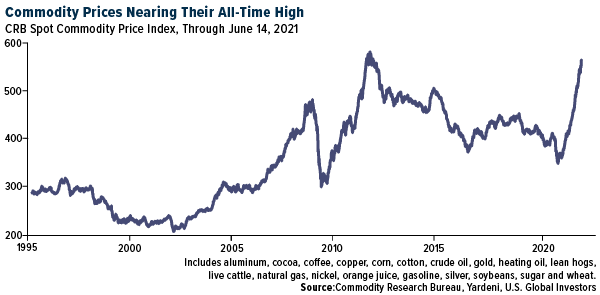 Commodity Prices Nearing Their All-Time High