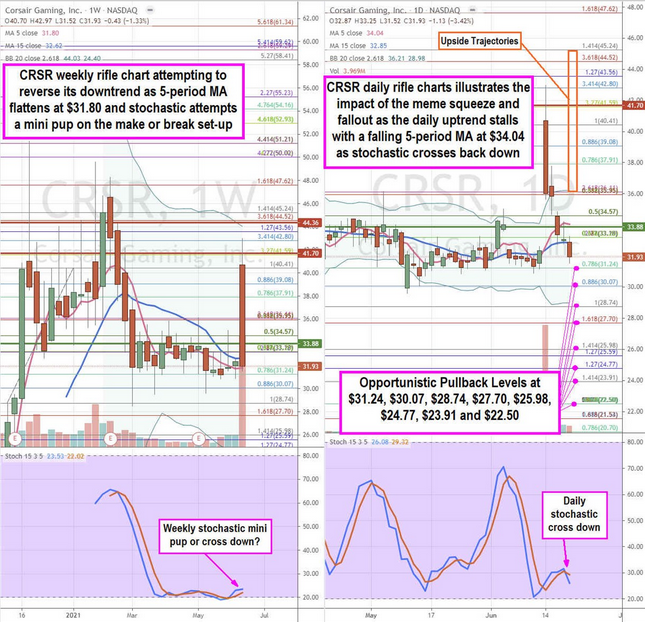 Corsair Gaming Stock Chart