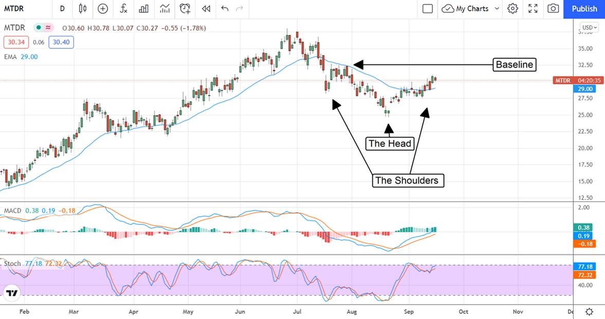 Matador Resources Stock Chart