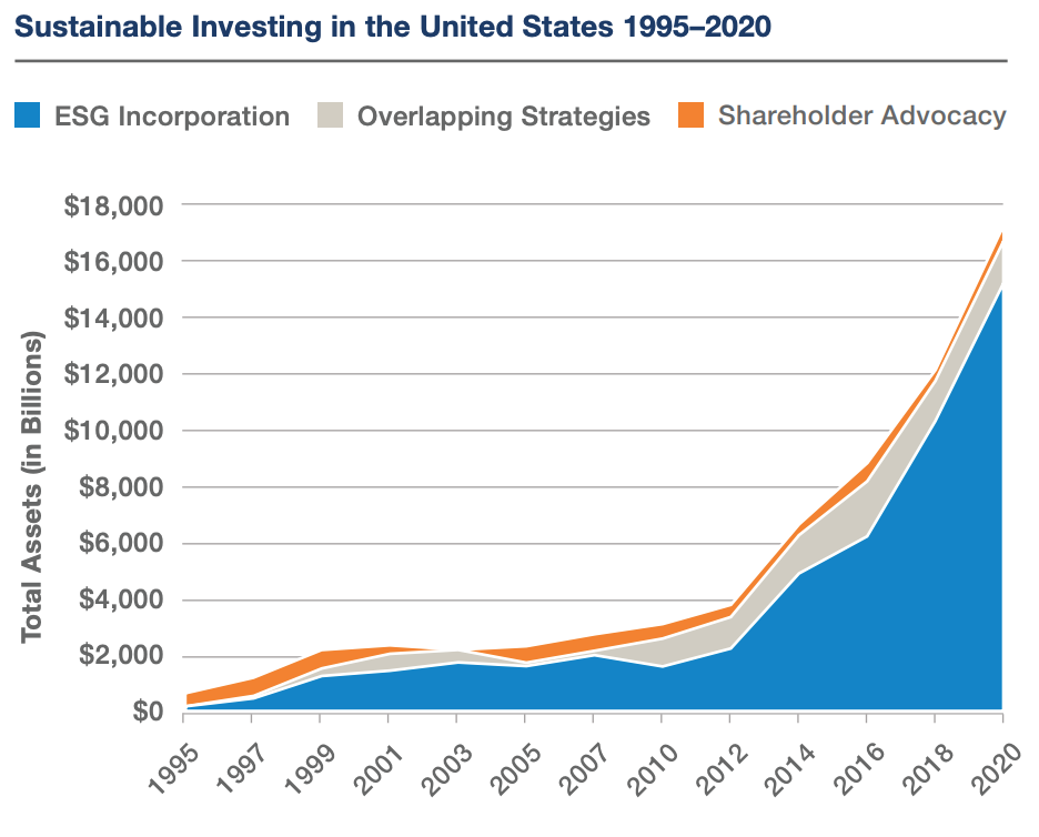 Sustainable Investing in the U.S. Over Time.