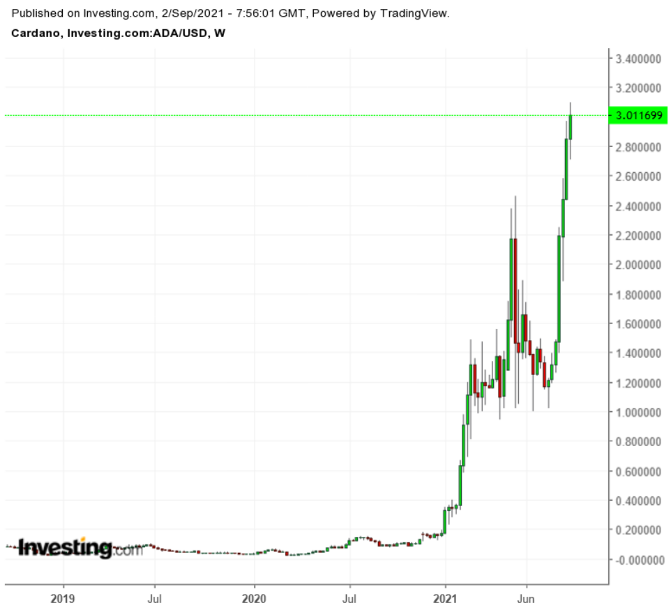 ADA/USD Weekly