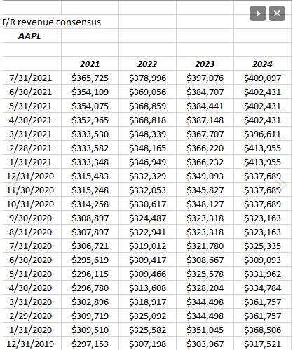 Apple Revenue Revisions