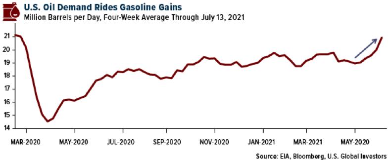 U.S. Oil Demand.