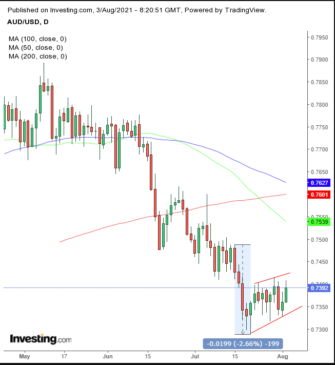 AUD Daily