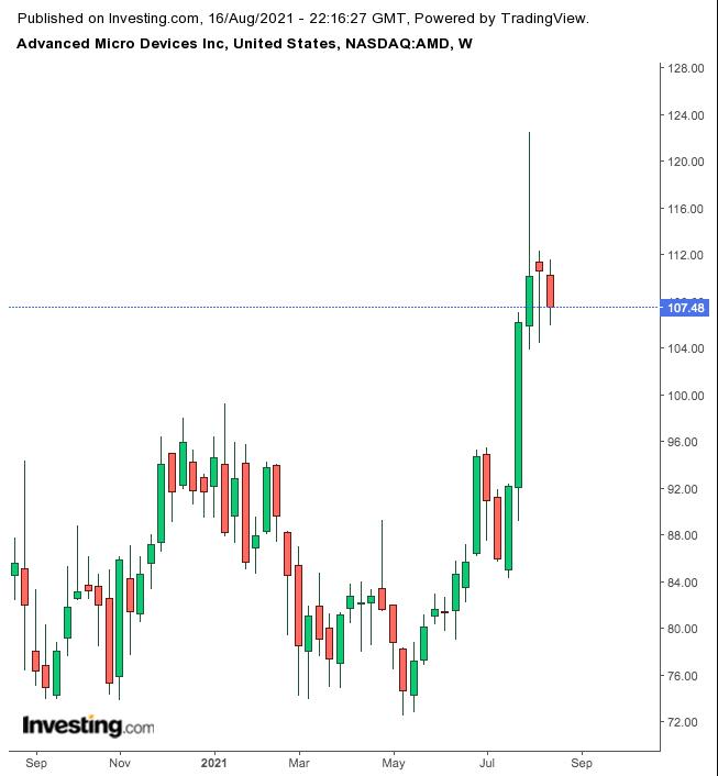 AMD Weekly Chart.