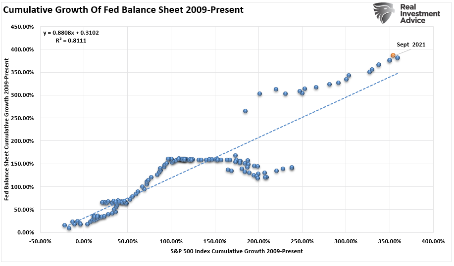 Fed Balance Sheet - Cumulative Growth - 2009 To Present