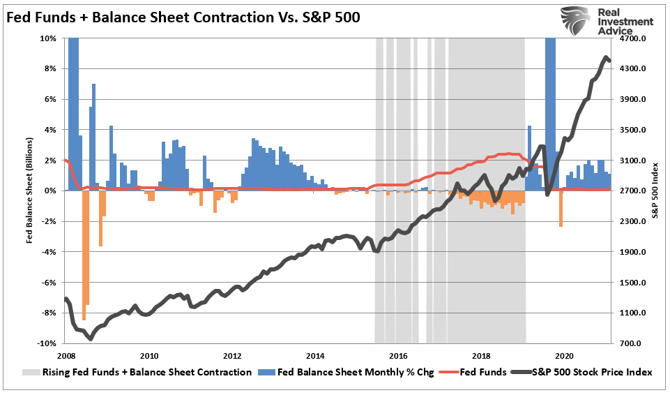 Fed Funds & Balance Sheet Contraction Vs S&P 500