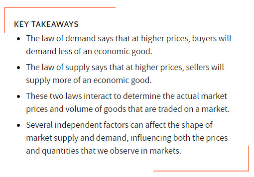 The Law Of Supply And Demand.