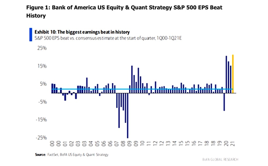Bank Of America Research Chart
